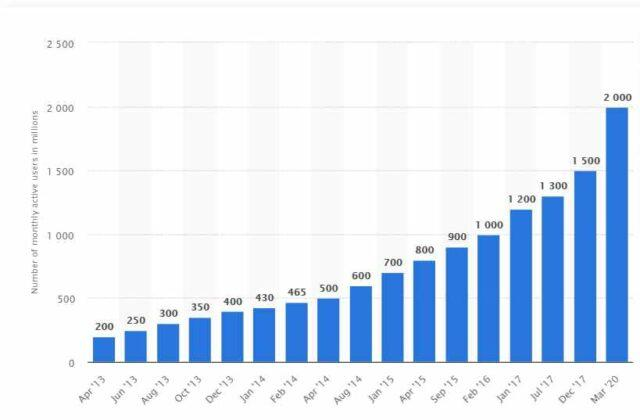 Number of monthly active WhatsApp users