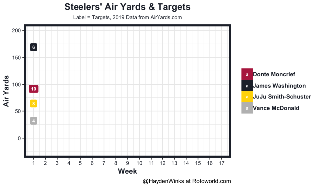 Steelers air yards and targets
