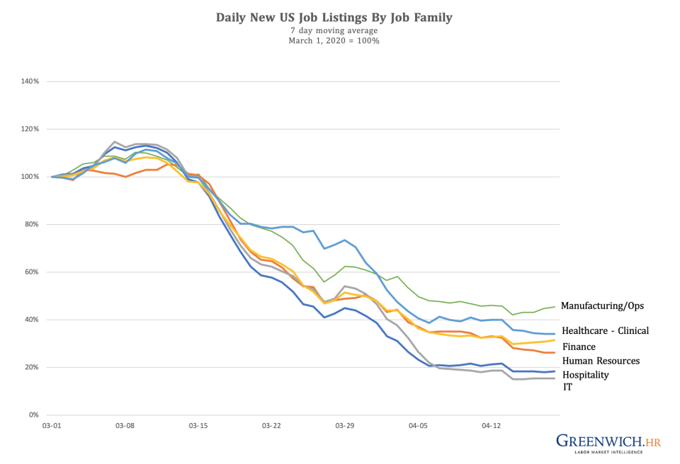 Daily new US job listings by job family - 7 day moving average