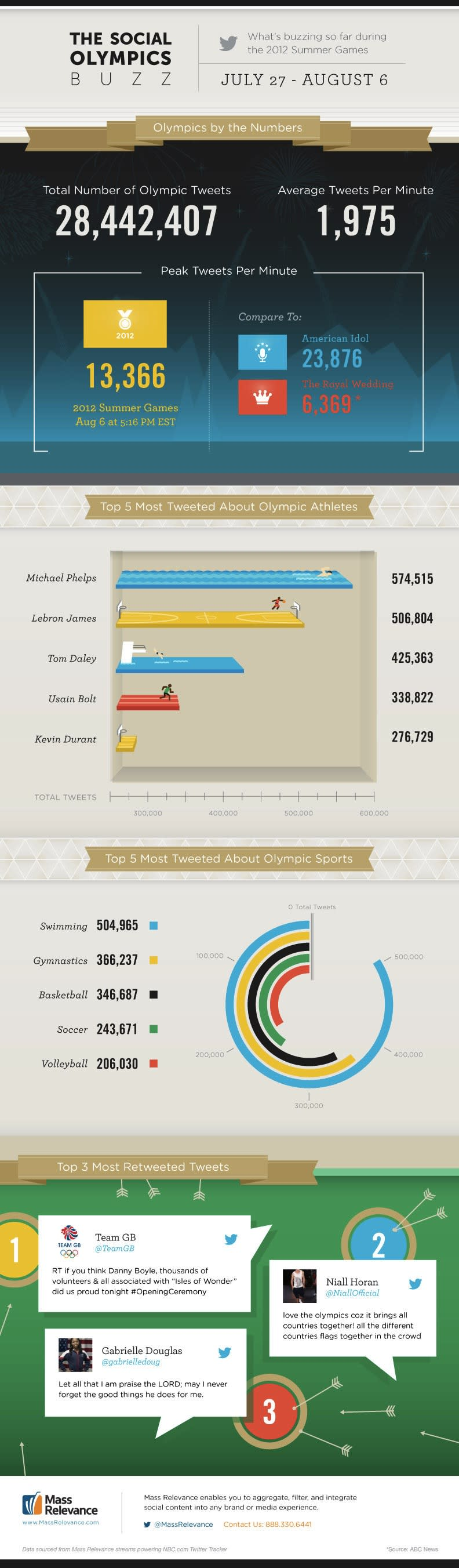 How Twitter Has Talked About the Summer Olympics [INFOGRAPHIC]