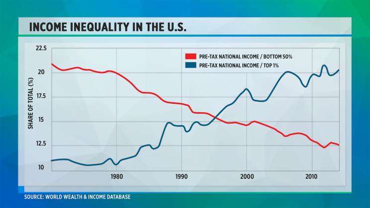 Income Inequality in the U.S.