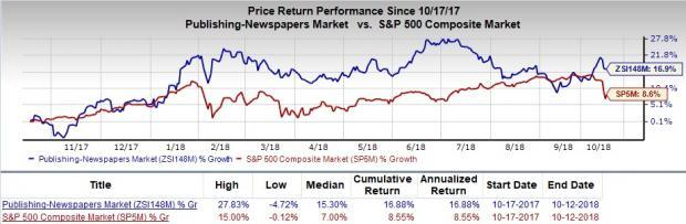 Is Gannett Co. (GCI) a great pick from the value investor's perspective right now? Read on to know more.