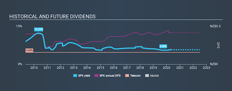 NZSE:SPK Historical Dividend Yield May 3rd 2020