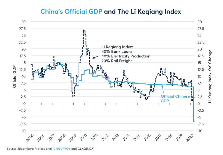 Figure 10: China's economy has slowed sharply by almost any measure