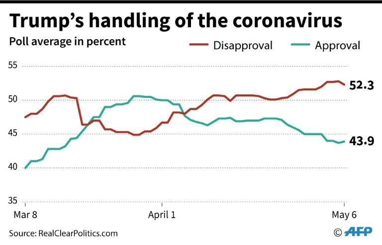 Public opinion of US President Donald Trump's handling of the coronavirus pandemic, according to poll average by RealClearPolitics