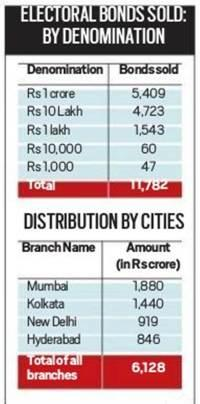 Rich love electoral bonds: More than 91% donations over Rs 1 crore each