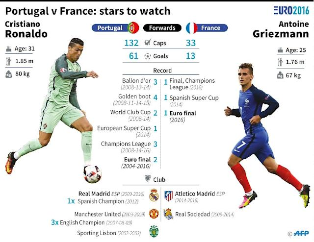 Portugal v France: stars to watch (AFP Photo/)