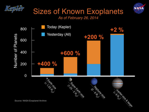 The histogram shows the number of planets by size for all known exoplanets. The blue bars on the histogram represents all the exoplanets known, by size, before the Kepler Planet Bonanza announcement on Feb. 26, 2014. The gold bars on the histog