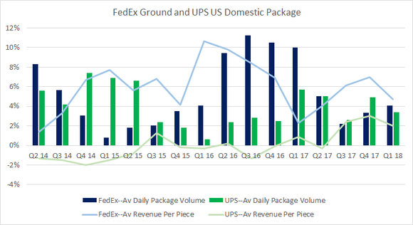 fedex ground and ups US domestic package yield and volume growth