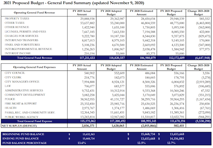 A summary compares Evanston's proposed 2021 budget to its estimated and actual 2020 budgets. (City of Evanston)
