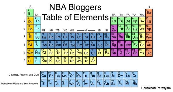 Introducing The Periodic Table Of Nba Blogs