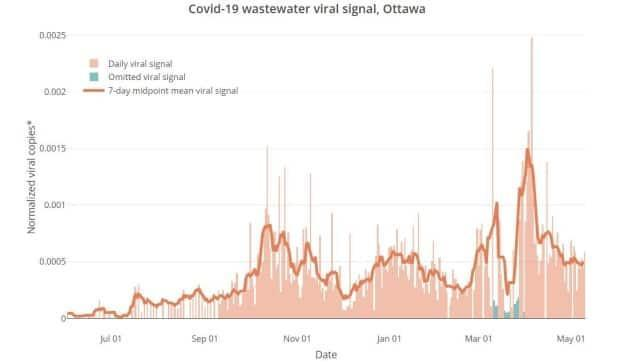 A graph showing coronavirus levels in Ottawa's wastewater, which peaked in early April, steadily declined for about a month and has plateaued in May. Data for much of March may have been affected by the spring melt.