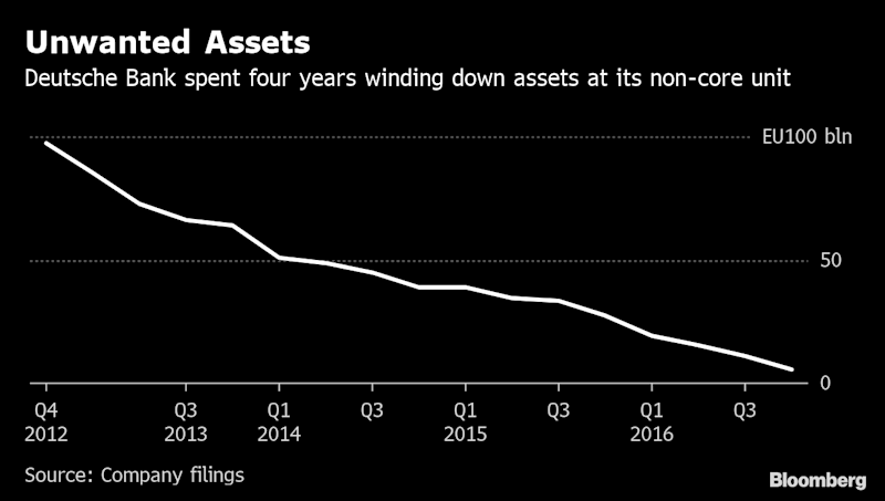 """(Bloomberg) -- Its deja vu again for Deutsche Bank AG. Not only is the troubled lender looking to cut back in U.S. equities, a plan it mooted a year ago, but it's also considering creating a unit for unwanted assets. The company has been here before and it wasn't cheap.The German lender set up what's often called a """"bad bank"""" in 2012 to house holdings that had become less profitable due to stricter regulation, winding it down at the end of 2016. On the positive side, the unit helped Deutsche bank dispose of the assets more quickly than it could have if they had stayed in their separate business units. It also ultimately freed up as much capital as a share sale would have brought in. But it took a lot of time and money.Here are four charts that show how the last non-core unit weighed on the company.Time: Co-CEOs Anshu Jain and Juergen Fitschen created the non-core unit to focus on businesses they thought showed the most promise. But three years later, senior executives were still busy dealing with the bank's legacy. It fell to their successor, John Cryan, to accelerate the wind-down, even if it meant additional losses.Losses: Deutsche Bank faced more than 13.7 billion euros ($15.3 billion) of pretax losses at the non-core unit after selling assets for less than they were valued pulling out early from trading contracts. Still, shedding the unit's weight added about 2% points to the bank's key measure of financial strength over time. That about the same effect as the 8 billion euros of capital that Deutsche Bank raised from investors in 2017.Litigation: A key driver behind the non-core unit's losses was its legal costs. Some of the businesses parked there dragged Deutsche Bank into global misconduct scandals. In the fourth quarter of 2016 alone, the unit faced 1.35 billion euros of litigation expenses as the lender set aside more money to pay a $3.1 billion penalty to the U.S. Justice Department. The case focused on the bank's role in the sale of mortgage-backed securi"""
