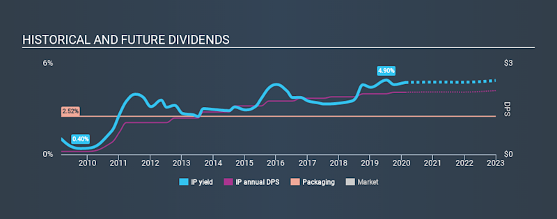 NYSE:IP Historical Dividend Yield, February 17th 2020