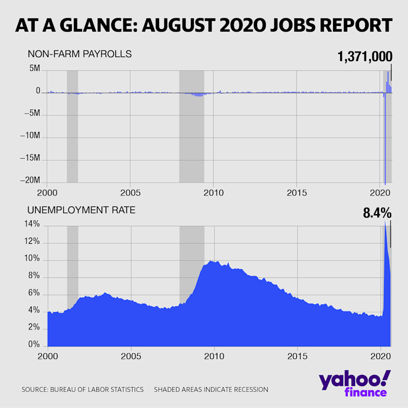 The US economy added a greater than expected number of payrolls in August, and the unemployment rate improved by a greater than expected margin. (David Foster/Yahoo Finance)