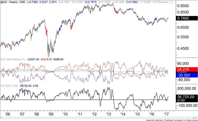 COT-Crude Oil Ownership Profile Registers another Record!