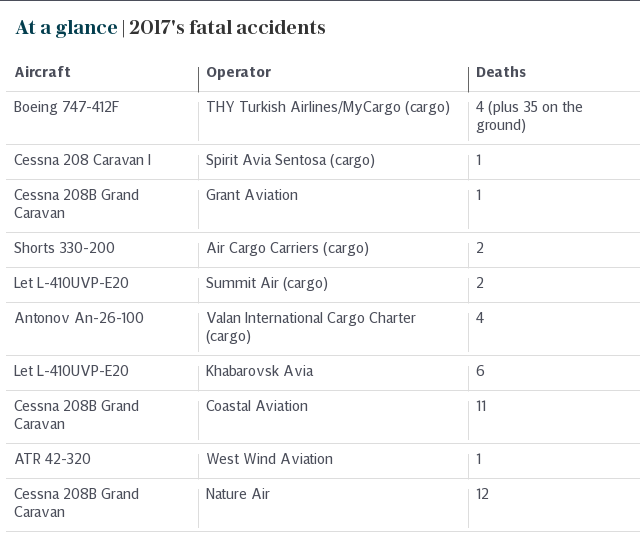 At a glance | 2017's fatal accidents