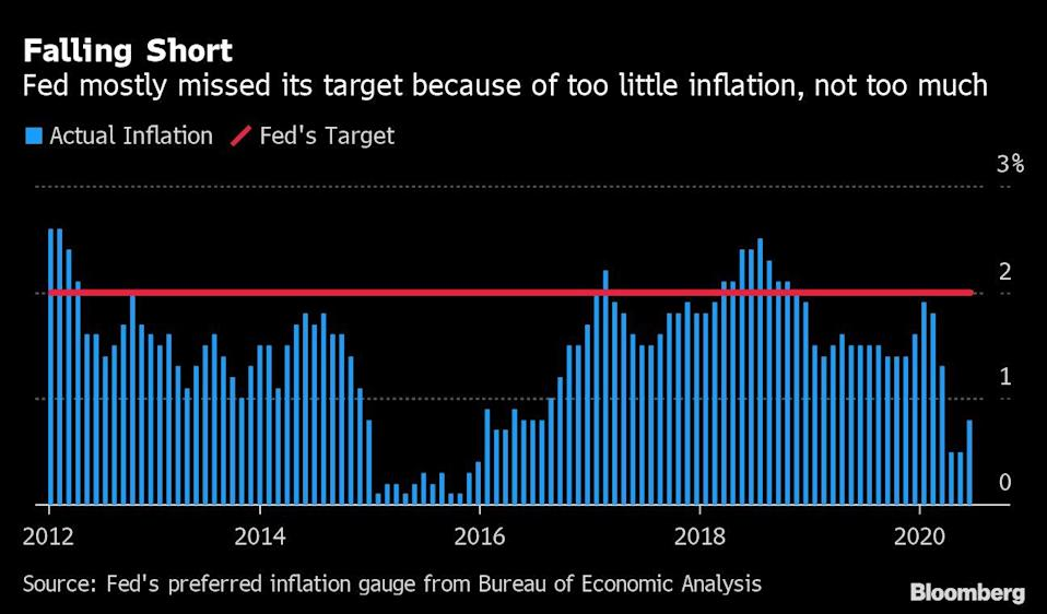 Fed Paves Way for Low-Rate Era With Inflation Able to Run Higher