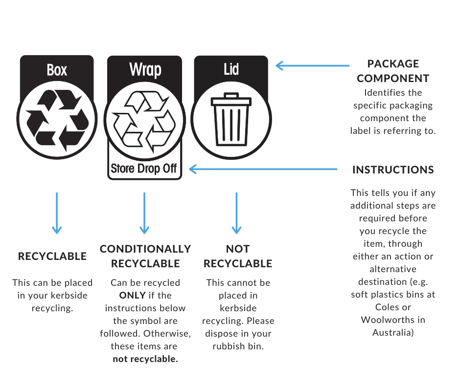 The Australasian Recycling Label
