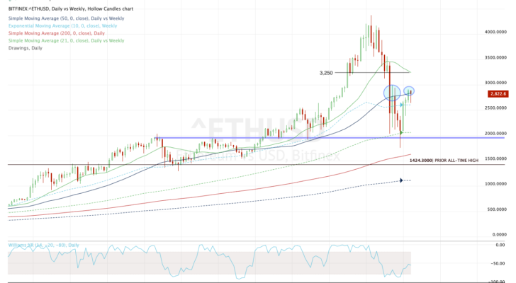 Daily chart of Ethereum