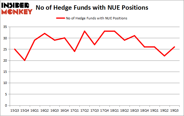 Is NUE A Good Stock To Buy?
