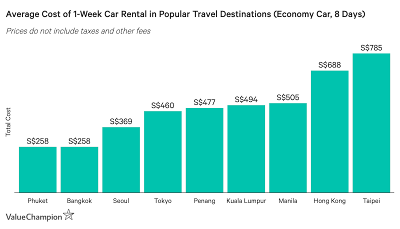 This table shows the average cost of a 1-week car rental in top travel destinations for Singaporeans
