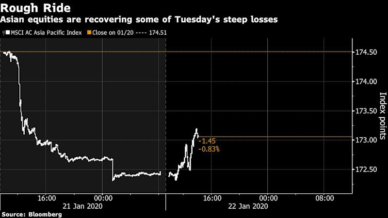 Stocks fall as investors worry about virus outbreak in China spreading