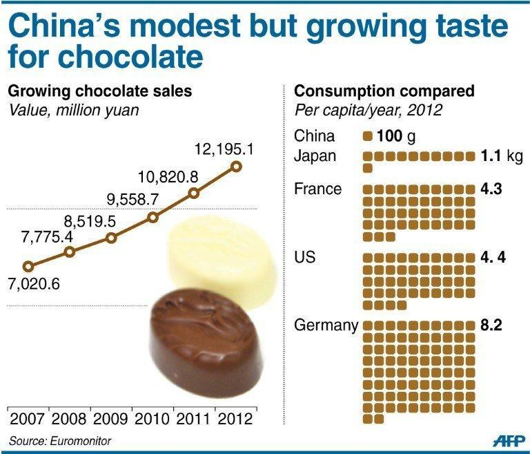 Graphic on sales of chocolate in China and consumption comparison by countries. The average Chinese eats only 100 grams a year of chocolate. By comparison the Japanese eat 11 times more chocolate, Americans 44 times, and Germans 82 times as much