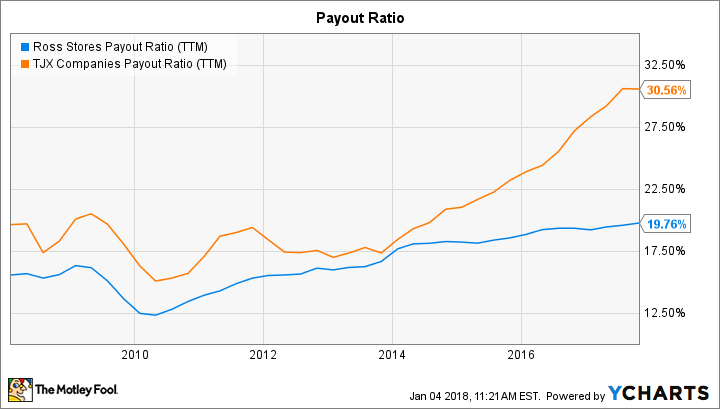 ROST Payout Ratio (TTM) Chart