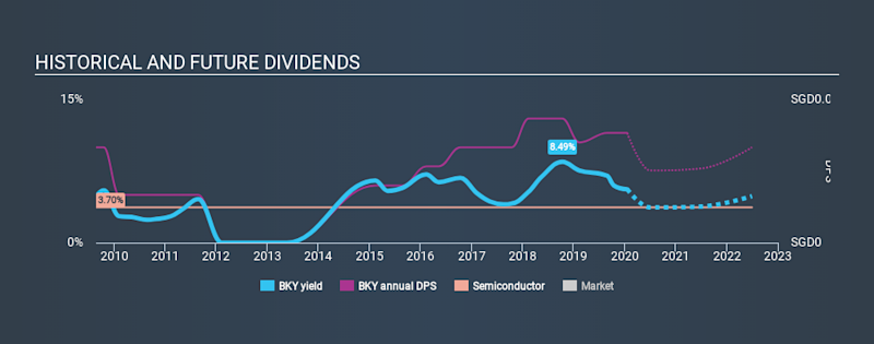 SGX:BKY Historical Dividend Yield, January 20th 2020