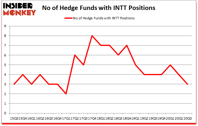 Is INTT A Good Stock To Buy?