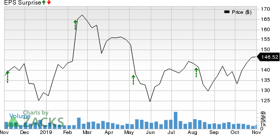 Jones Lang LaSalle Incorporated Price and EPS Surprise