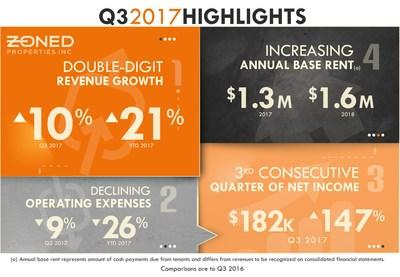 (a) Annual base rent represents amount of cash payments due from tenants and differs from revenues to be recognized on our consolidated financial statements. Comparisons are to Q3 2016.