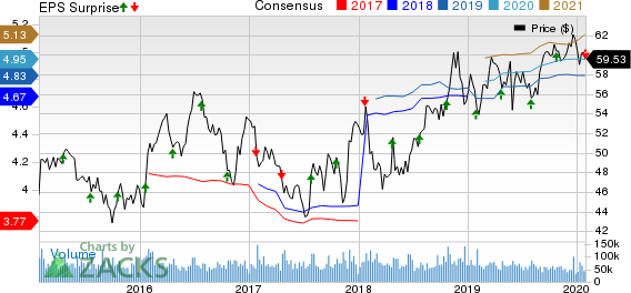 Verizon Communications Inc. Price, Consensus and EPS Surprise