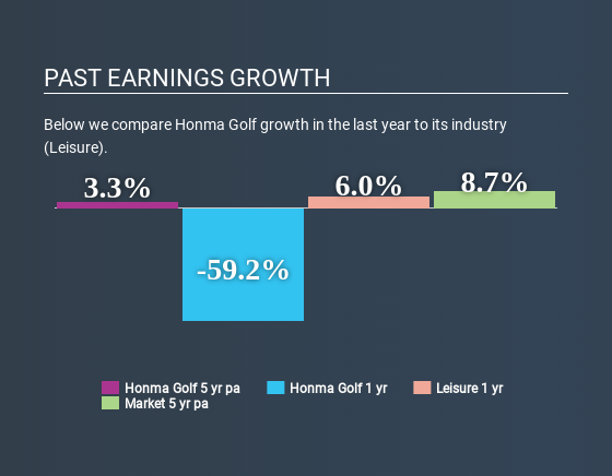 SEHK:6858 Past Earnings Growth May 9th 2020