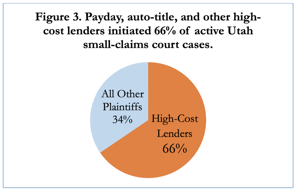 """Source: """"Unwarranted: Small-Claims Court Arrest Warrants in Payday Loan Debt Collection"""""""