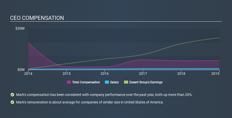 NYSE:ESNT CEO Compensation, January 30th 2020