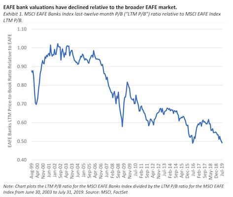 EAFE bank valuations have declined relative to the broader EAFE Market