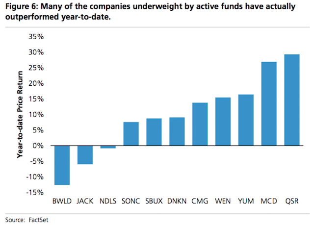 Stocks under-owned by passive investors have outperformed this year. (Source: UBS)