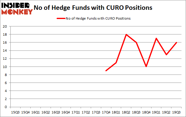 Is CURO A Good Stock To Buy?