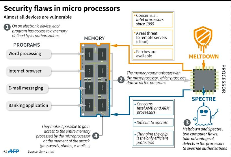 Flaws in micro processors