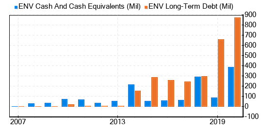 Envestnet Stock Gives Every Indication Of Being Modestly Overvalued