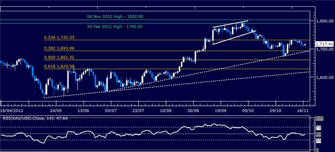 Commodities_Crude_Oil_Gold_Rise_on_Fiscal_Cliff_Solution_Hopes_body_Picture_4.png, Commodities: Crude Oil, Gold Rise on