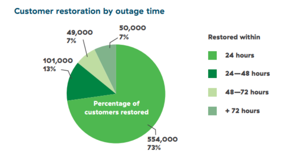 How long it took to restore power chart BC
