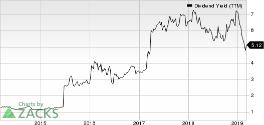 BRAEMAR HOTELS & RESORTS INC. Dividend Yield (TTM)