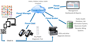 (1) Fionet Manager does browser-based registration, scheduling, reporting; (2) Fionet Deki Devices do rapid diagnostic tests (RDT); (3) Fionet Broker connects diagnostic devices, databases, lab information systems; (4) Fionet Portal does reporting; (5) Fionet Cloud does AI-based real-time analytics, quality control, and system management.
