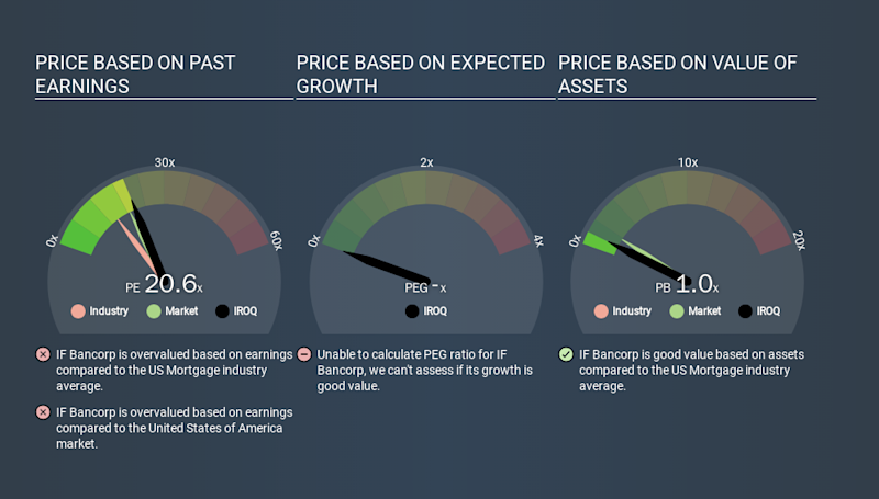 NasdaqCM:IROQ Price Estimation Relative to Market, January 12th 2020
