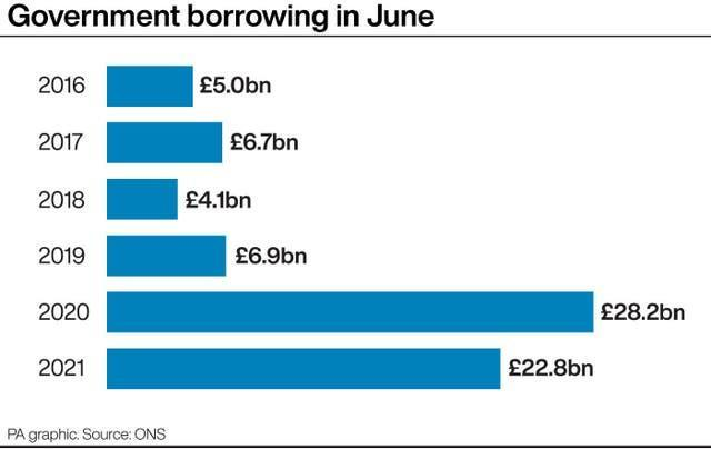 Government borrowing in June