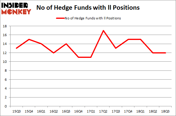 No of Hedge Funds with LL Positions