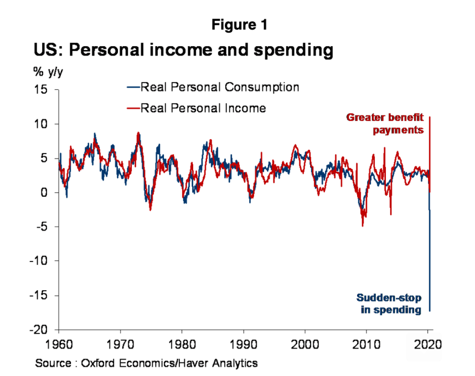 The CARES Act boosted personal income in April while spending rose at a record pace amid massive job losses during the most severe stage of shelter-at-home policies hurting economic activity. (Source: Oxford Economics)